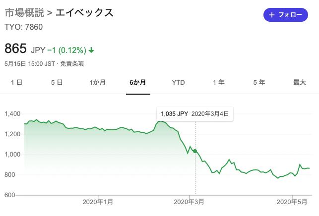 エイベックスの株価